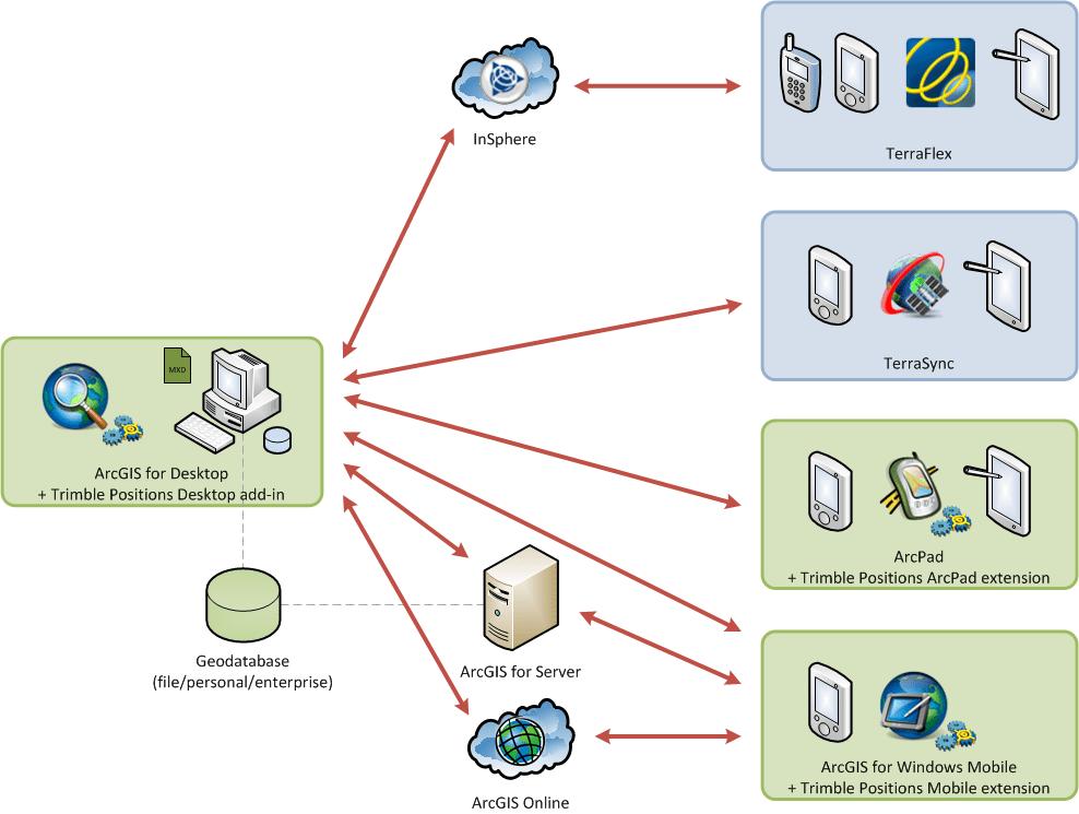 MultiFieldClient